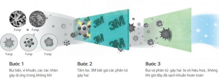 Lợi ích công nghệ kháng khuẩn trên điều hòa LG