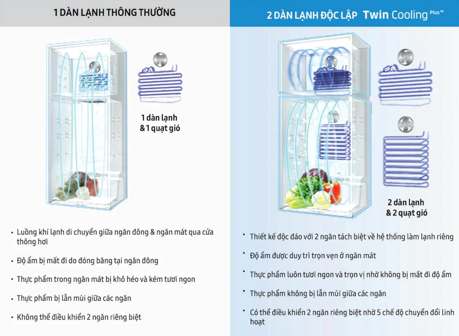 Tủ lạnh Samsung Inverter 380 lít RT38K5982DX/SV nguyên lý hoạt động