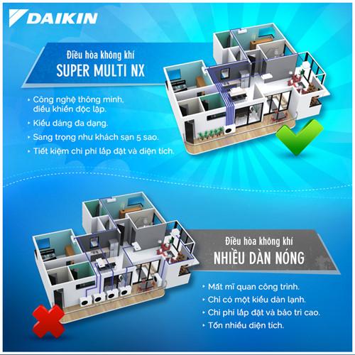 Thiết kế của Điều hòa Daikin