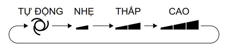 điều khiển điều hòa panasonic 2