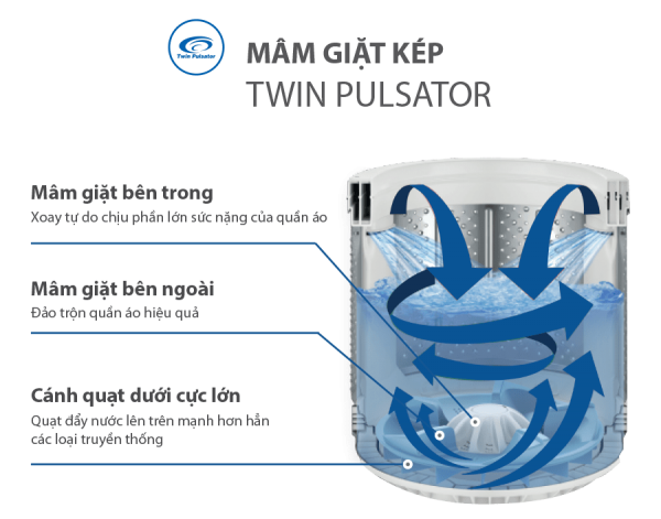 Máy giặt Aqua AQW-FW110FT 11 kg 3