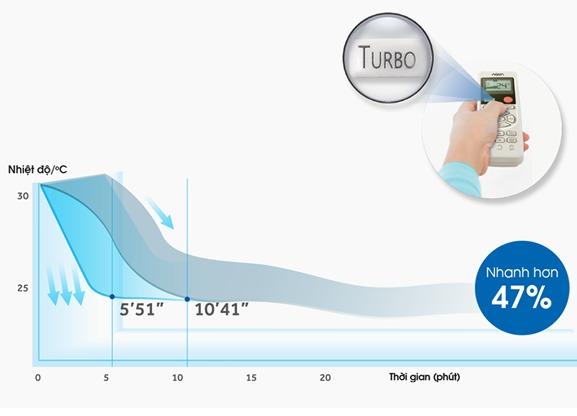 Điều hòa AQUA Inverter 1.5 HP AQA-KCRV12WNM làm lạnh nhanh