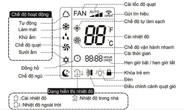 màn hình điều khiển điều hòa aqua