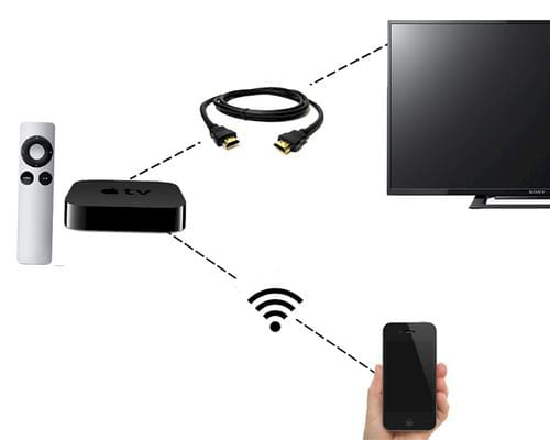 sử dụng kết nối không dây AirPlay